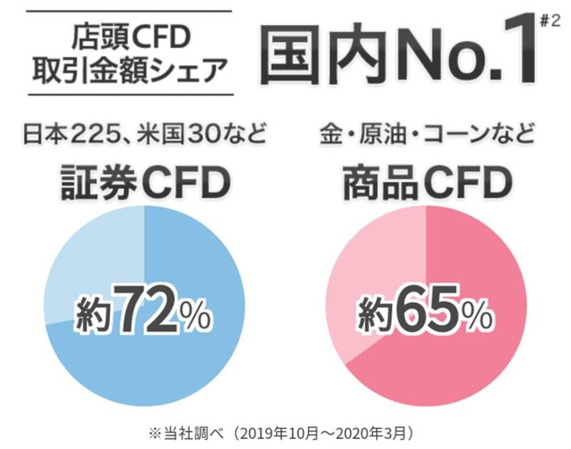 GMOクリック証券は、証券CFD、商品CFDともに国内取引シェアNo.1